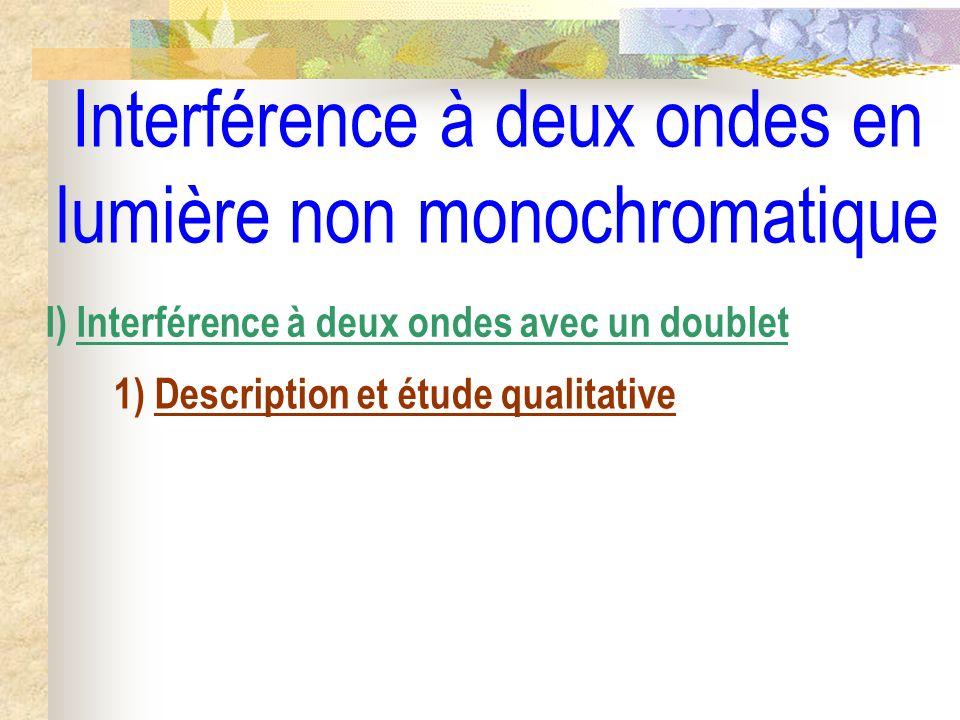 Spectre dune source parfaitement bichromatique 2 1 Intensité 0 Sodium : 1 = 589,6 nm et 2 = 589,0 nm I0I0
