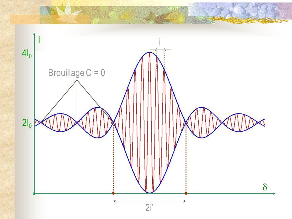 4I 0 2I 0 I Brouillage C = 0 2i i
