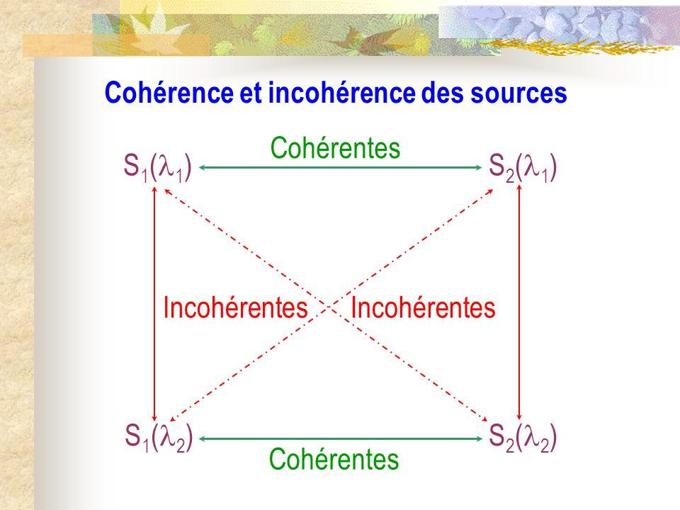 Cohérence et incohérence des sources S 1 ( 2 ) S 2 ( 1 ) S 2 ( 2 ) S 1 ( 1 ) Cohérentes Incohérentes
