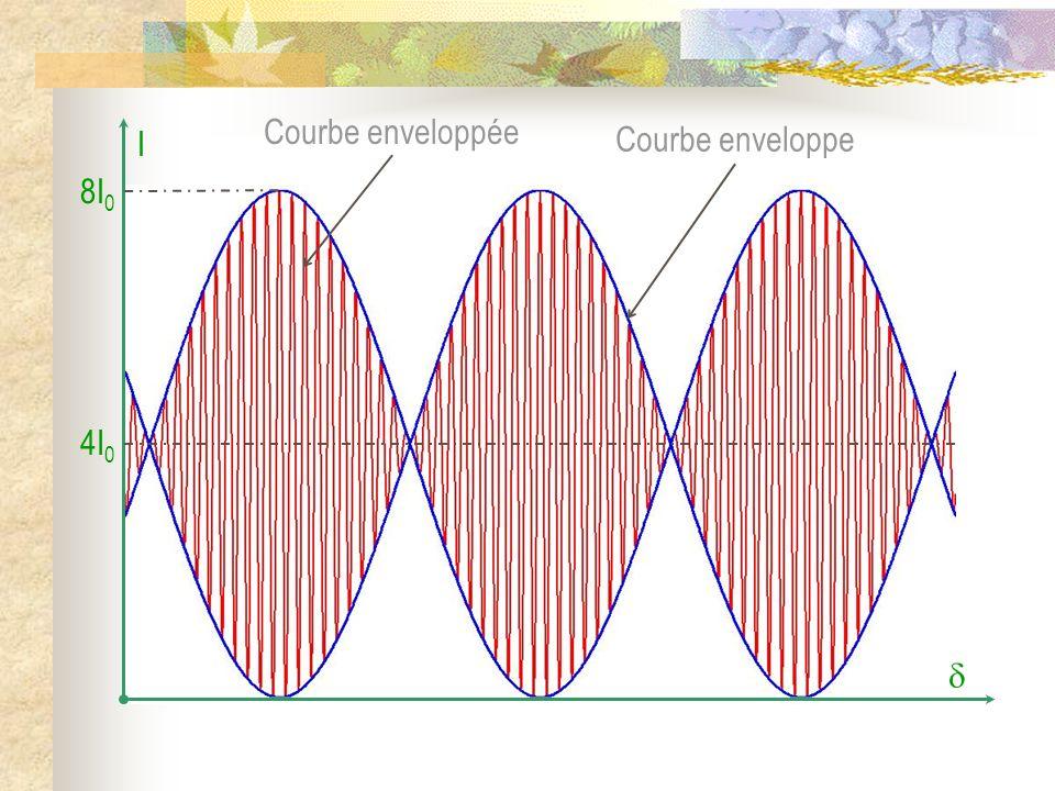 Source strictement monochromatique : I(M) = 2I 0 [1 + cos(2..