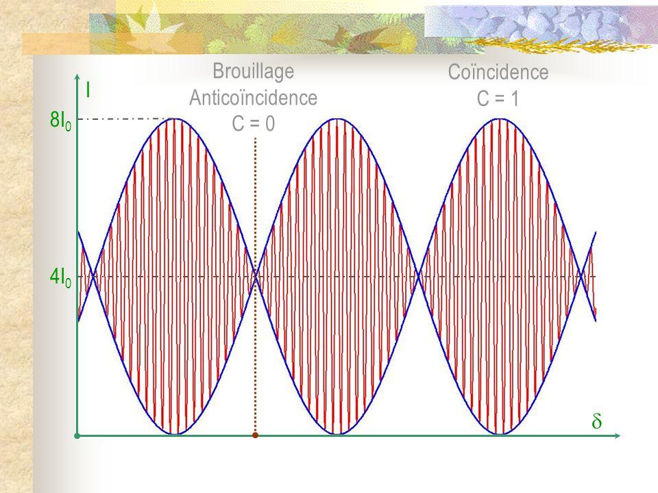 AnticoïncidenceCoïncidence Interféromètre de Michelson réglé en lame à faces parallèles