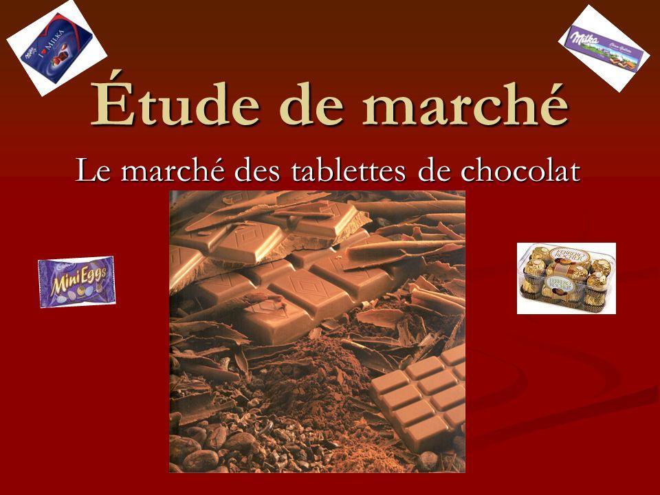 Étude de marché Le marché des tablettes de chocolat