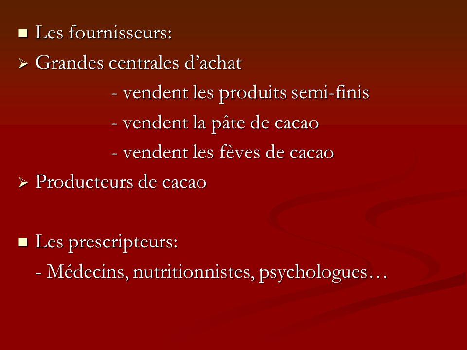 Les fournisseurs: Les fournisseurs: Grandes centrales dachat Grandes centrales dachat - vendent les produits semi-finis - vendent la pâte de cacao - vendent les fèves de cacao Producteurs de cacao Producteurs de cacao Les prescripteurs: Les prescripteurs: - Médecins, nutritionnistes, psychologues…