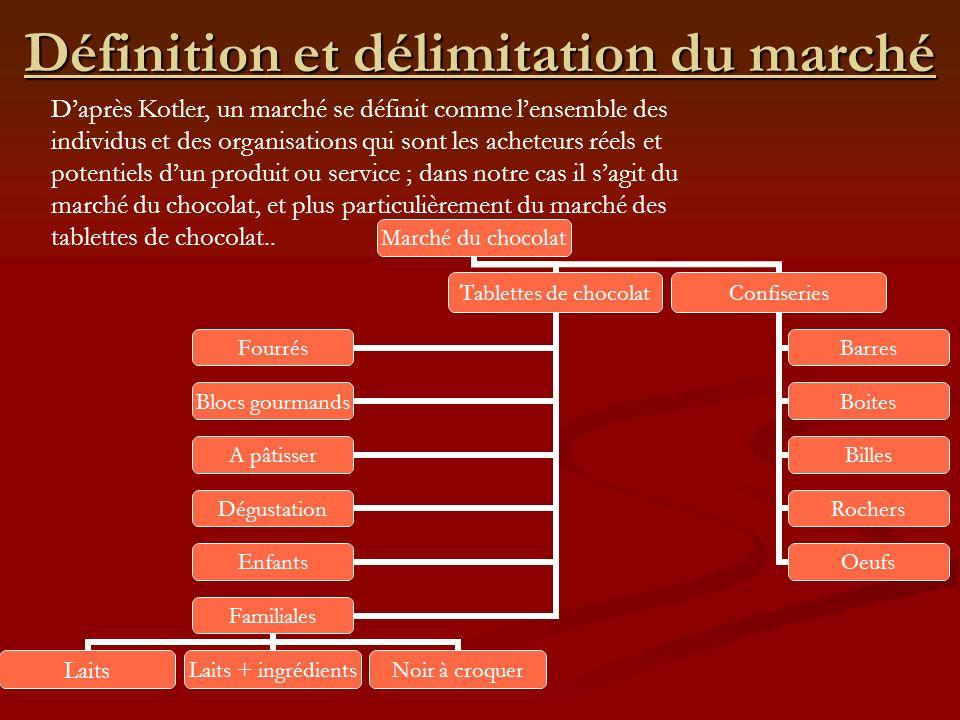 Taille, structure et tendances du marché Lévolution des volumes (en 2003) est la suivante : Lévolution des volumes (en 2003) est la suivante : + 0,2% pour les tablettes + 0,2% pour les tablettes + 0,3% pour la confiserie de chocolat + 0,3% pour la confiserie de chocolat