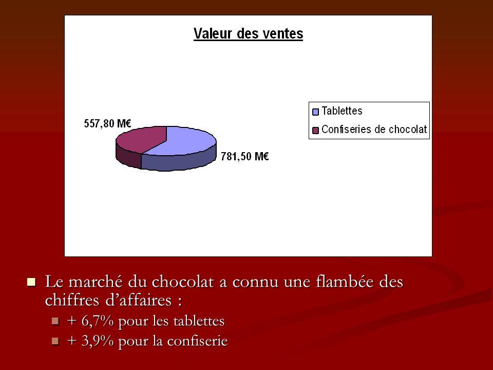 Le marché du chocolat a connu une flambée des chiffres daffaires : Le marché du chocolat a connu une flambée des chiffres daffaires : + 6,7% pour les tablettes + 6,7% pour les tablettes + 3,9% pour la confiserie + 3,9% pour la confiserie