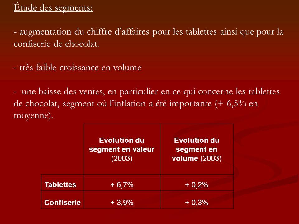 Evolution du CA en un an (2003) Segmentation des tablettes Familiales-2,4% A pâtisser+ 5,6% Dégustation+ 0,5% Fourrées+ 6,4% Blocs gourmands-2,7% Enfant-2,3% Segmentation de la confiserie Barres+ 5,1% Boîtes permanentes+ 6,3% Billes+ 1,4% Rochers+ 7,7% Œufs+ 2,1%