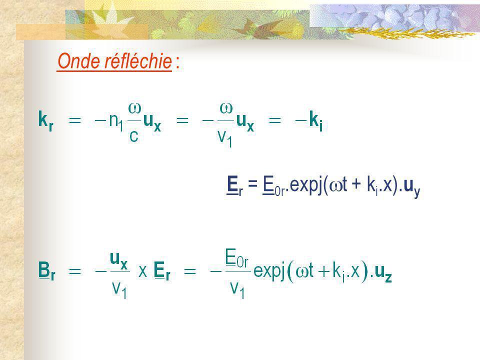 Onde réfléchie : E r = E 0r.expj( t + k i.x). u y