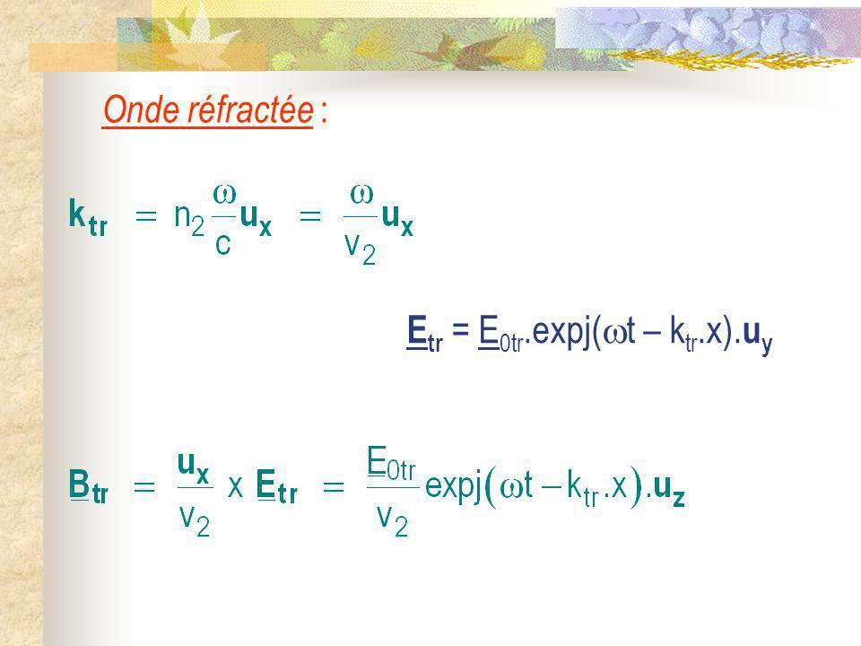 Onde réfractée : E tr = E 0tr.expj( t – k tr.x). u y
