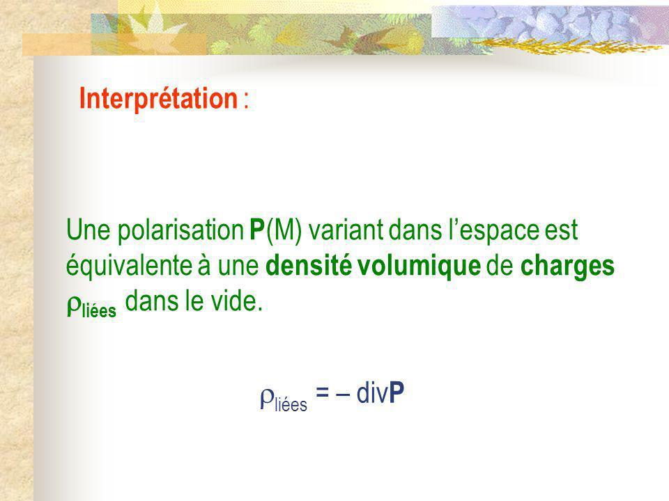 Une polarisation P (M) variant dans lespace est équivalente à une densité volumique de charges liées dans le vide. Interprétation : liées = – div P