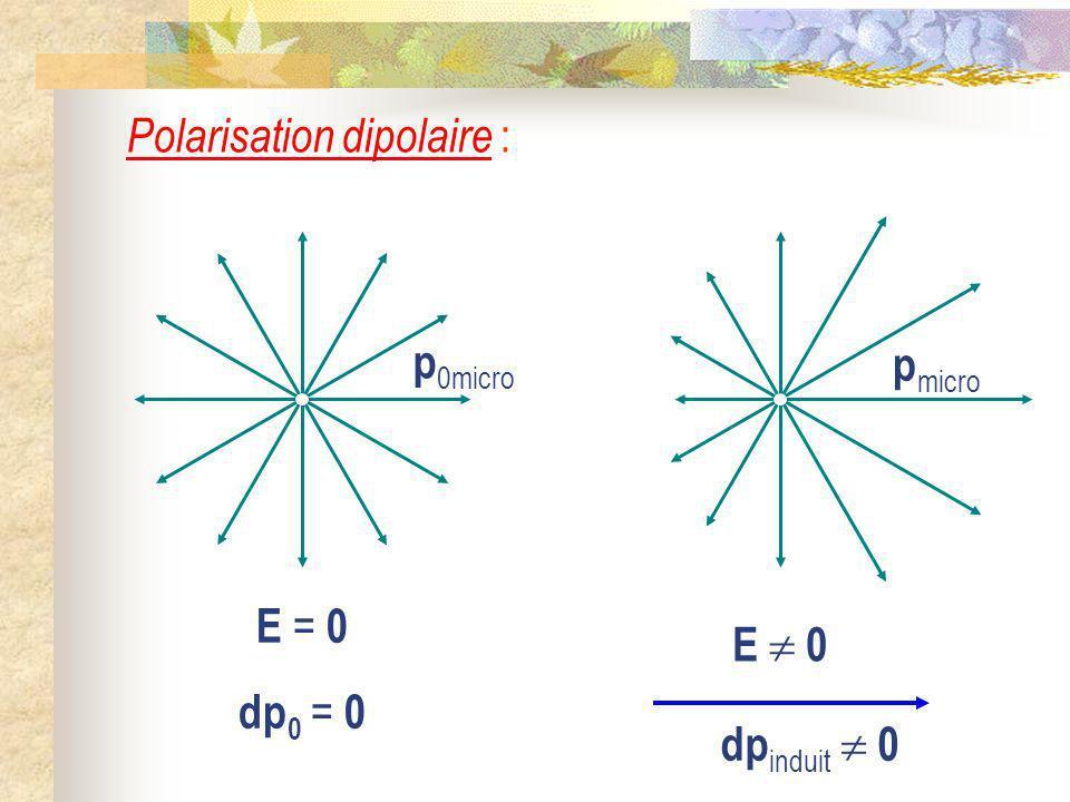 Polarisation dipolaire : E = 0 dp 0 = 0 p 0micro E 0 p micro dp induit 0