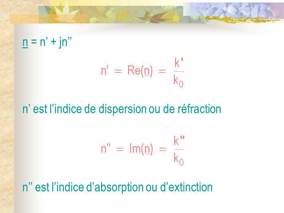 n = n + jn n est lindice de dispersion ou de réfraction n est lindice dabsorption ou dextinction