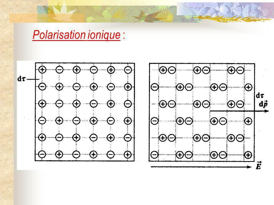 Ondes électromagnétiques dans un milieu diélectrique parfait I) Les milieux diélectriques parfaits 1) Définitions 2) Polarisation dun milieu diélectrique 3) Le vecteur polarisation