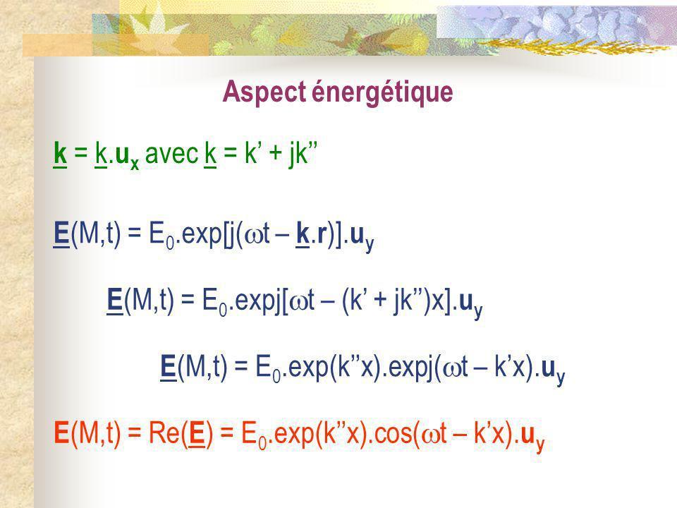 Aspect énergétique E (M,t) = E 0.exp[j( t – k. r )]. u y k = k. u x avec k = k + jk E (M,t) = E 0.expj[ t – (k + jk)x]. u y E (M,t) = E 0.exp(kx).expj