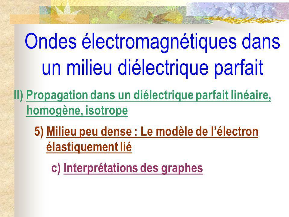 Ondes électromagnétiques dans un milieu diélectrique parfait II) Propagation dans un diélectrique parfait linéaire, homogène, isotrope 5) Milieu peu d