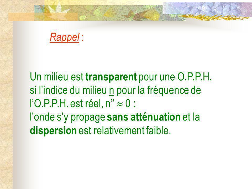 Rappel : Un milieu est transparent pour une O.P.P.H. si lindice du milieu n pour la fréquence de lO.P.P.H. est réel, n 0 : londe sy propage sans attén