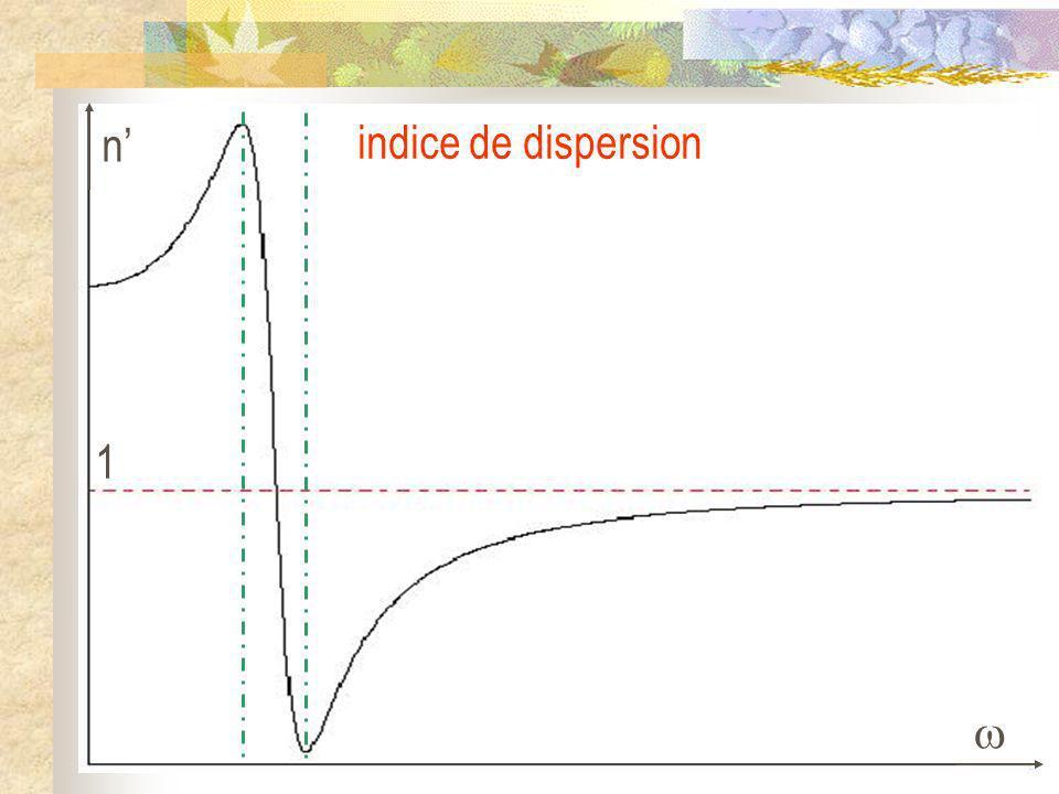 n 1 indice de dispersion
