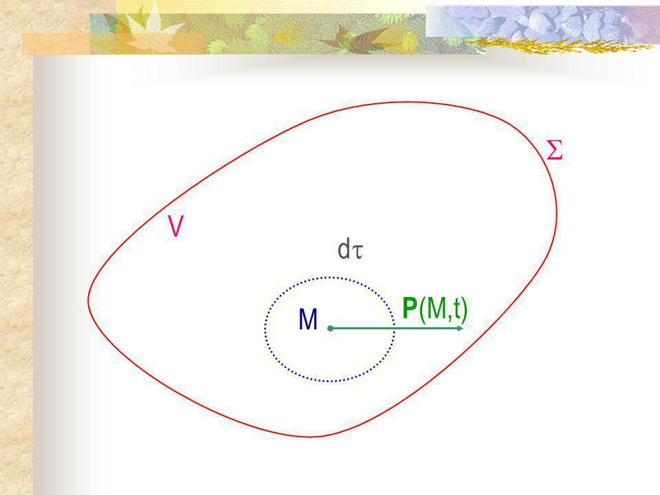 Interprétation : Lextérieur propose une onde de pulsation à un DLHI qui répond par le vecteur donde k.