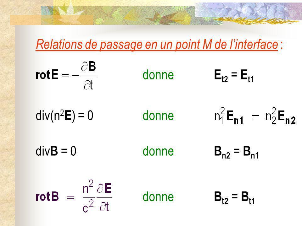 Relations de passage en un point M de linterface : E t2 = E t1 donne B n2 = B n1 div B = 0 donne B t2 = B t1 donne div(n 2 E ) = 0