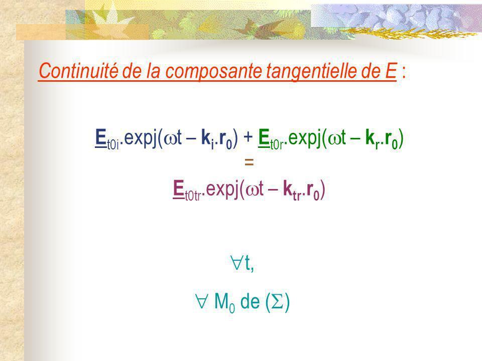 Continuité de la composante tangentielle de E : E t0i.expj( t – k i. r 0 ) + E t0r.expj( t – k r. r 0 ) = E t0tr.expj( t – k tr. r 0 ) t, M 0 de ( )