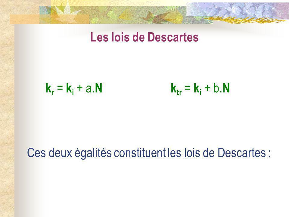 Les lois de Descartes k r = k i + a. Nk tr = k i + b. N Ces deux égalités constituent les lois de Descartes :