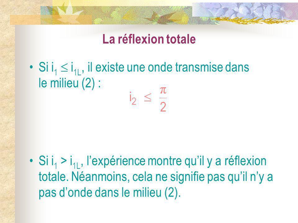 La réflexion totale Si i 1 i 1L, il existe une onde transmise dans le milieu (2) : Si i 1 > i 1L, lexpérience montre quil y a réflexion totale. Néanmo