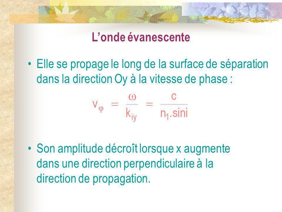 Londe évanescente Elle se propage le long de la surface de séparation dans la direction Oy à la vitesse de phase : Son amplitude décroît lorsque x aug