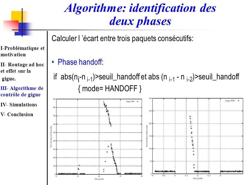 Calculer l écart entre trois paquets consécutifs: Phase handoff: if abs(n i -n i-1 )>seuil_handoff et abs (n i-1 - n i-2 )>seuil_handoff { mode= HANDO