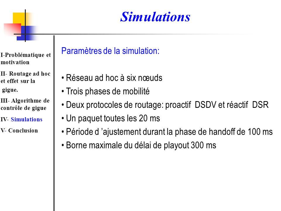 Paramètres de la simulation: Réseau ad hoc à six nœuds Trois phases de mobilité Deux protocoles de routage: proactif DSDV et réactif DSR Un paquet tou
