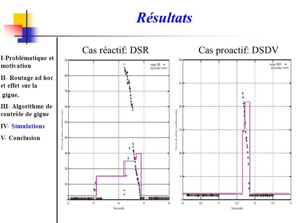 Résultats Cas réactif: DSRCas proactif: DSDV I-Problématique et motivation II- Routage ad hoc et effet sur la gigue. III- Algorithme de contrôle de gi