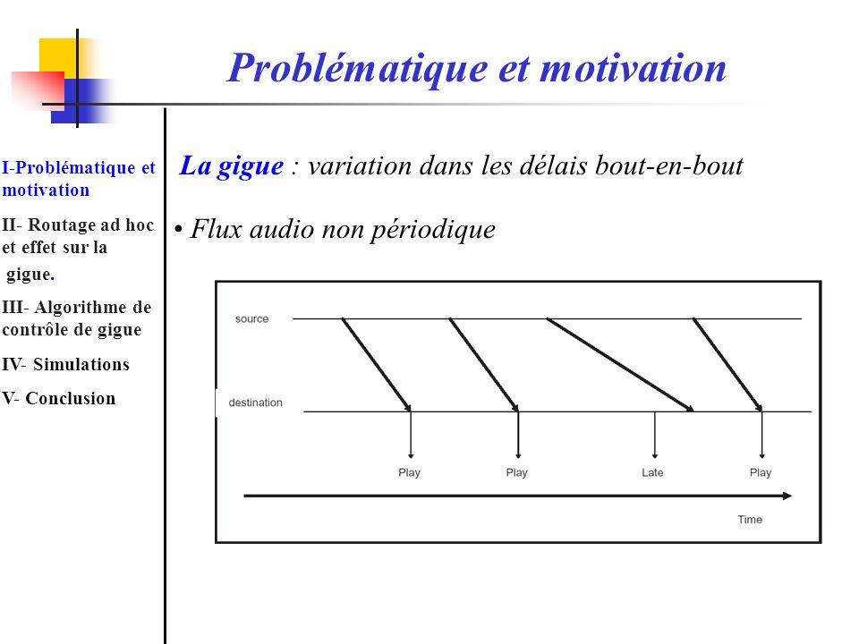 Problématique et motivation La gigue : variation dans les délais bout-en-bout Flux audio non périodique I-Problématique et motivation II- Routage ad h