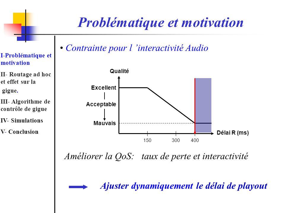 Qualité Excellent Mauvais 150300400 Délai R (ms) Acceptable Contrainte pour l interactivité Audio Améliorer la QoS: taux de perte et interactivité Aju