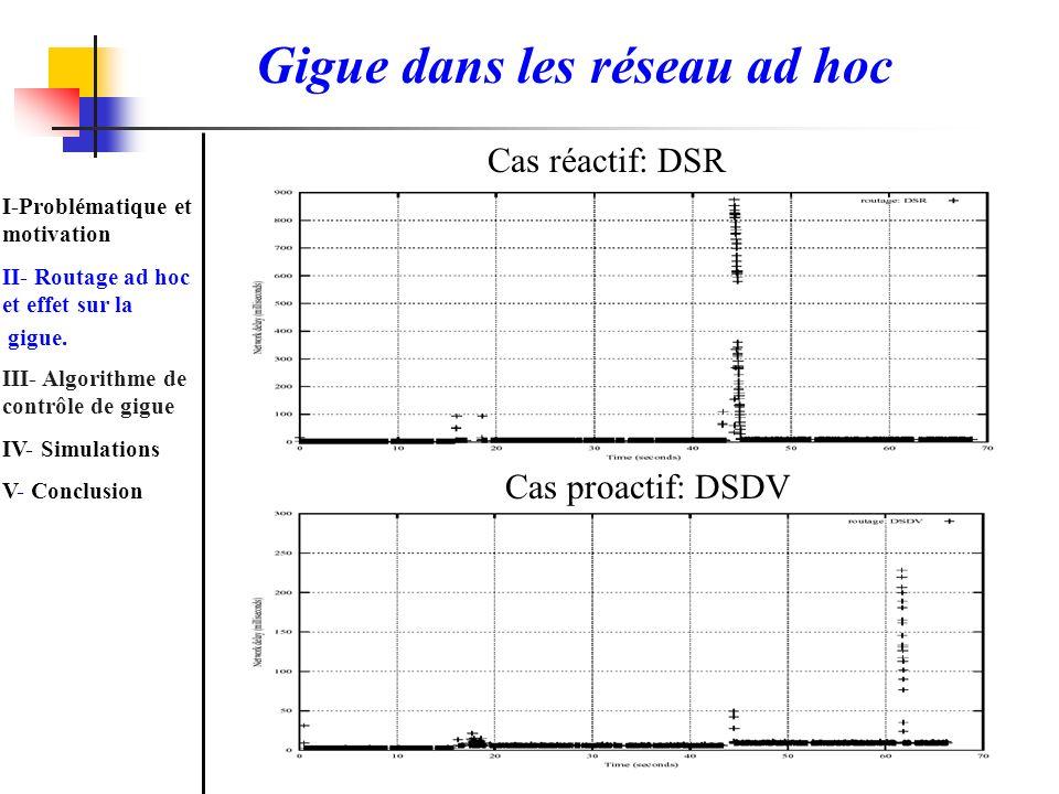 Gigue dans les réseau ad hoc Cas réactif: DSR Cas proactif: DSDV I-Problématique et motivation II- Routage ad hoc et effet sur la gigue. III- Algorith