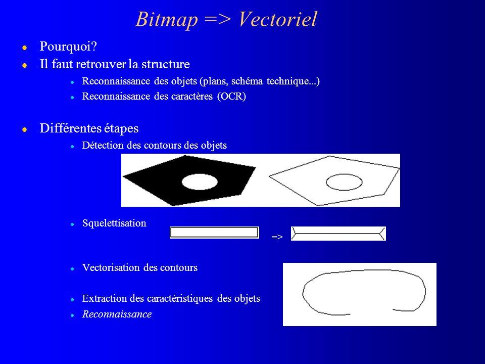 Bitmap => Vectoriel l Pourquoi? l Il faut retrouver la structure l Reconnaissance des objets (plans, schéma technique...) l Reconnaissance des caractè