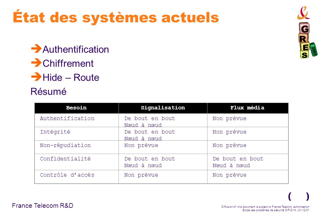 France Telecom R&D Diffusion of this document is subject to France Telecom authorization Etude des problèmes de sésurité SIP-D14 - 21-12-01 État des s