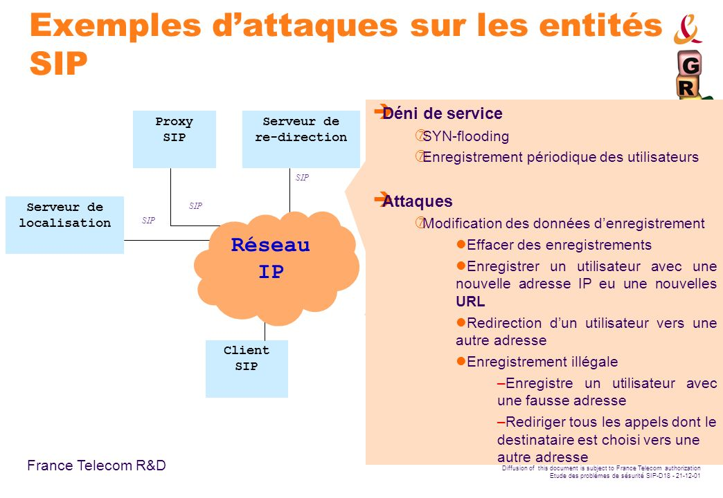 France Telecom R&D Diffusion of this document is subject to France Telecom authorization Etude des problèmes de sésurité SIP-D18 - 21-12-01 Exemples d