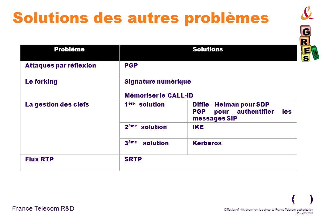 France Telecom R&D Diffusion of this document is subject to France Telecom authorization D5 - 26/07/01 ProblèmeSolutions Attaques par réflexionPGP Le