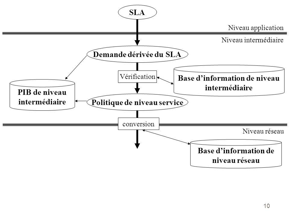 10 Base dinformation de niveau intermédiaire Niveau intermédiaire Niveau application SLA Demande dérivée du SLA Vérification PIB de niveau intermédiai