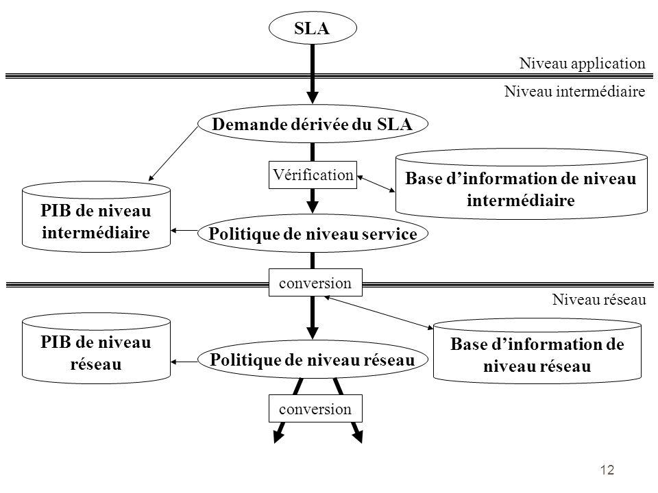 12 Base dinformation de niveau intermédiaire Niveau intermédiaire Niveau application SLA Demande dérivée du SLA Vérification PIB de niveau intermédiai