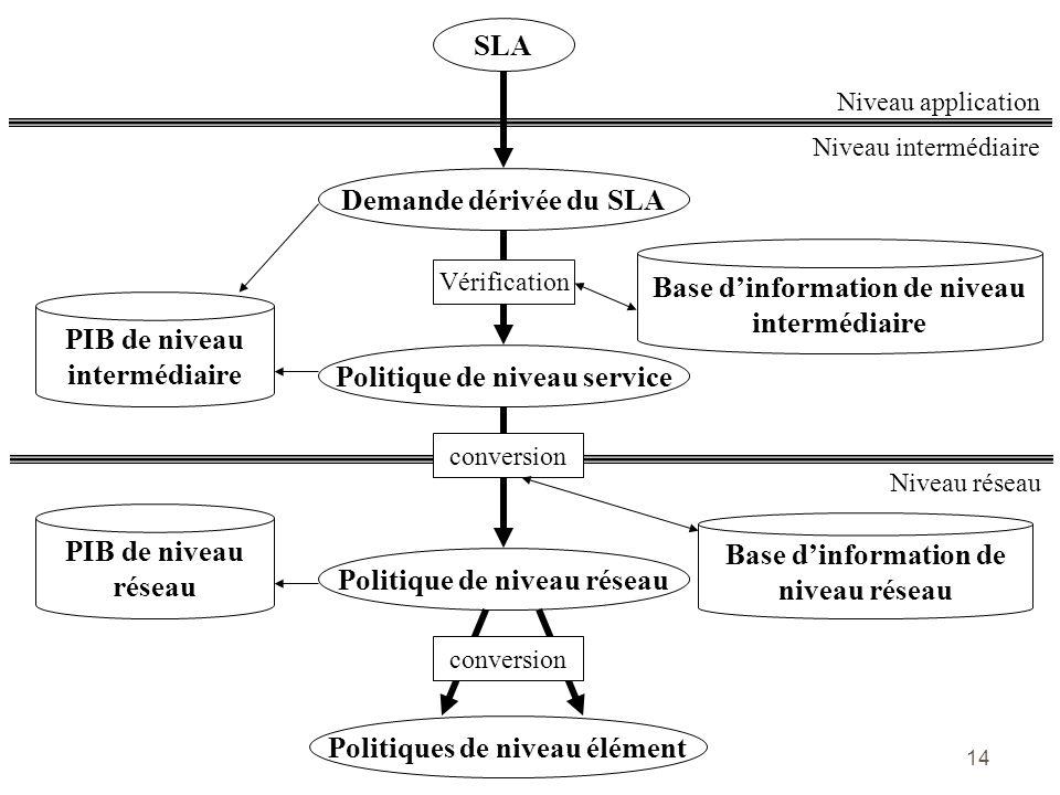 14 Base dinformation de niveau intermédiaire Niveau intermédiaire Niveau application SLA Demande dérivée du SLA Vérification PIB de niveau intermédiai