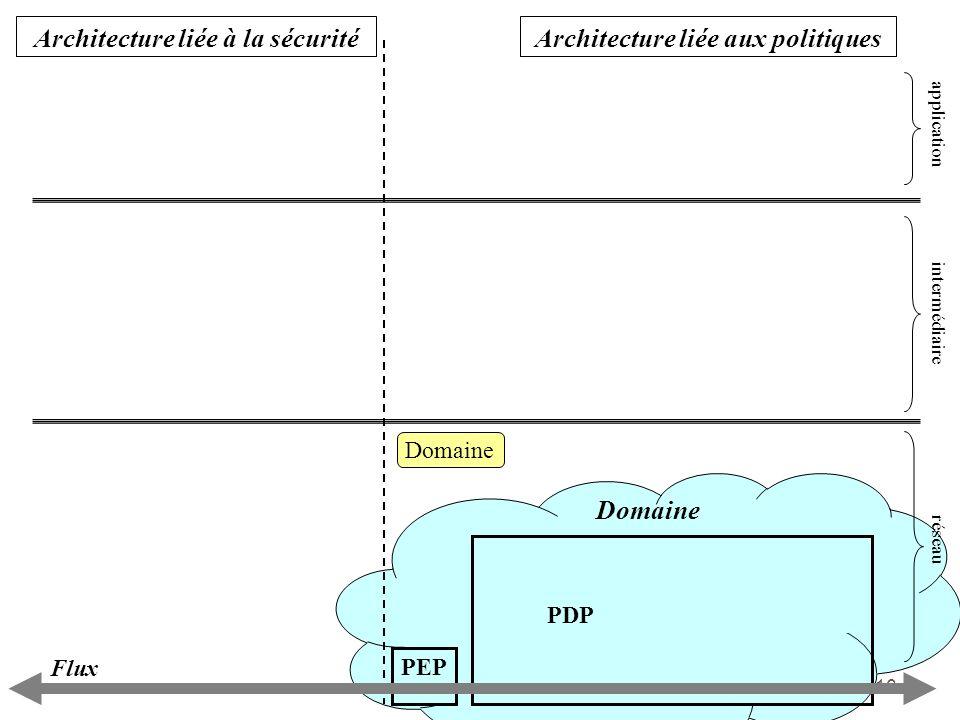 16 PEP PDP Domaine Architecture liée aux politiquesArchitecture liée à la sécurité application intermédiaire réseau Flux