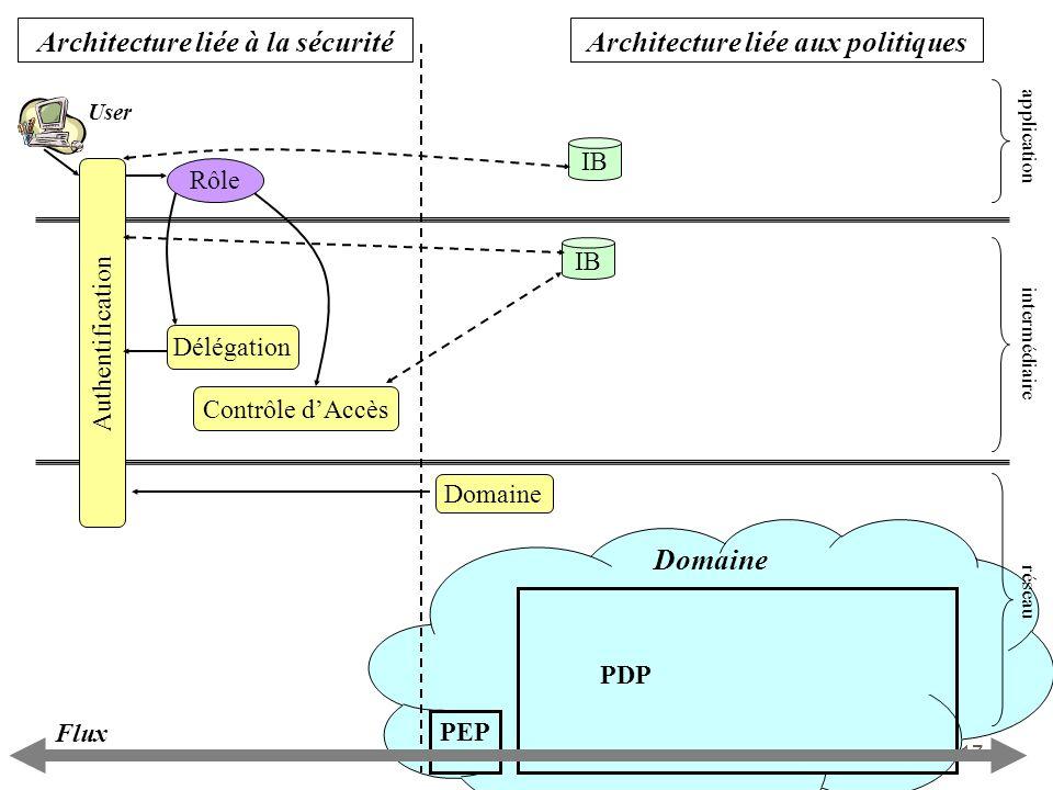 17 PEP PDP Domaine Architecture liée aux politiquesArchitecture liée à la sécurité application intermédiaire réseau Rôle Flux User Authentification IB