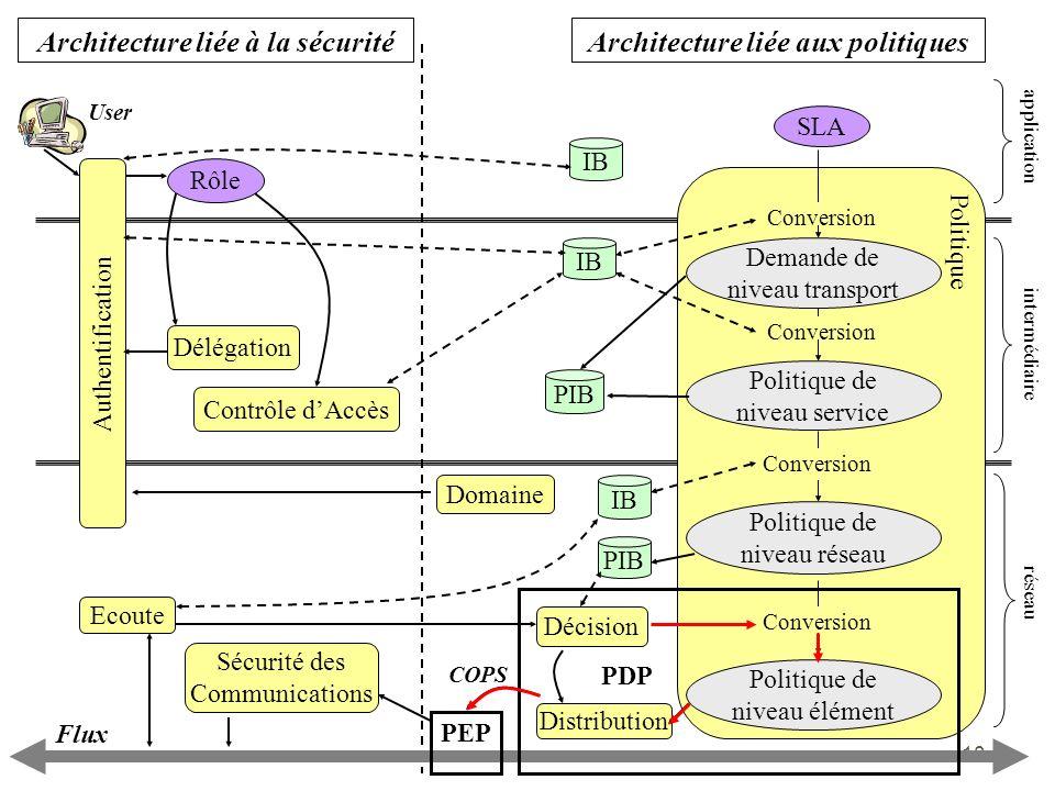 18 Architecture liée aux politiquesArchitecture liée à la sécurité application intermédiaire réseau Rôle Flux User PEP PDP Authentification PIB IB SLA