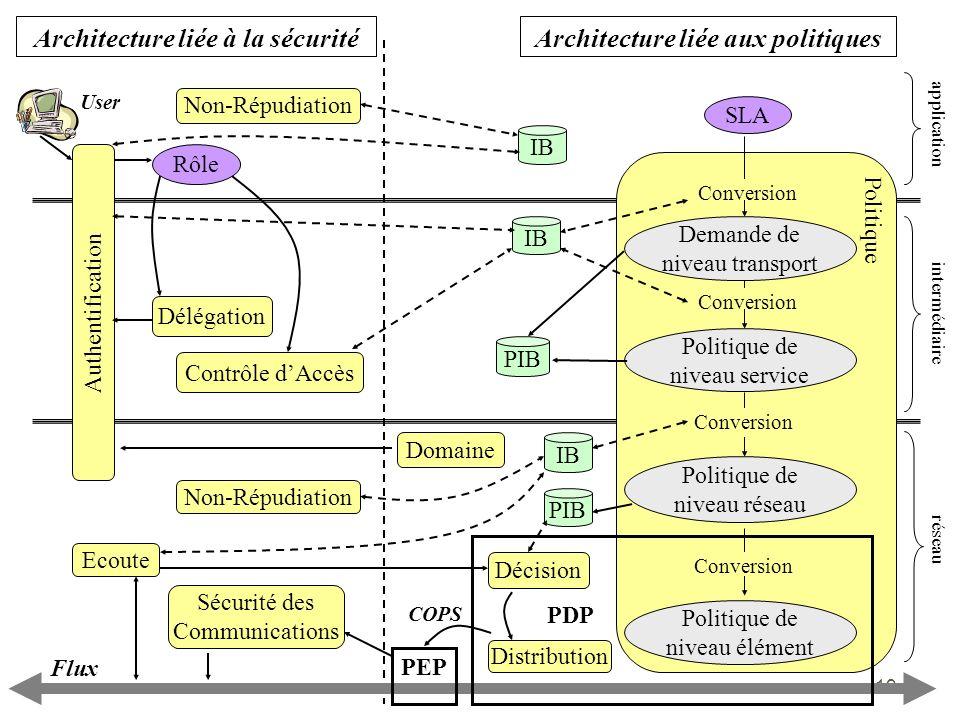 19 Architecture liée aux politiquesArchitecture liée à la sécurité application intermédiaire réseau PIB IB SLA Politique de niveau élément Conversion