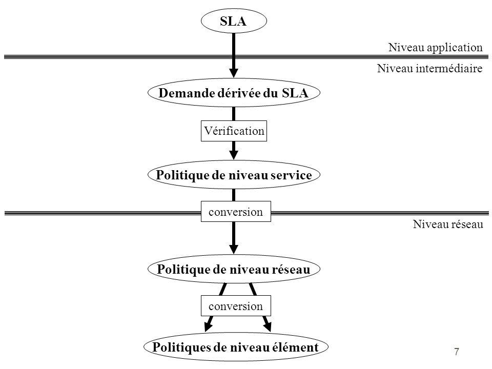 7 Niveau intermédiaire Niveau application SLA Demande dérivée du SLA Vérification Politique de niveau service Niveau réseau conversion Politique de ni
