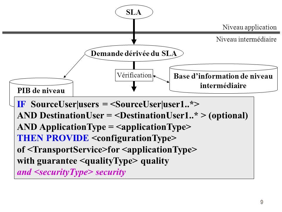 9 PIB de niveau intermédiaire Base dinformation de niveau intermédiaire Niveau intermédiaire Niveau application SLA Demande dérivée du SLA Vérificatio