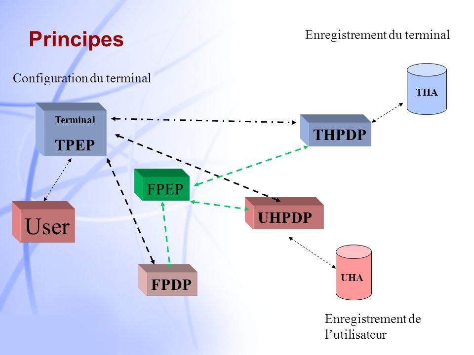 9 Protocole COPS-MU Enregistrement du terminal Enregistrement de lutilisateur Portabilité des services et négociation des services Contrôle par politi