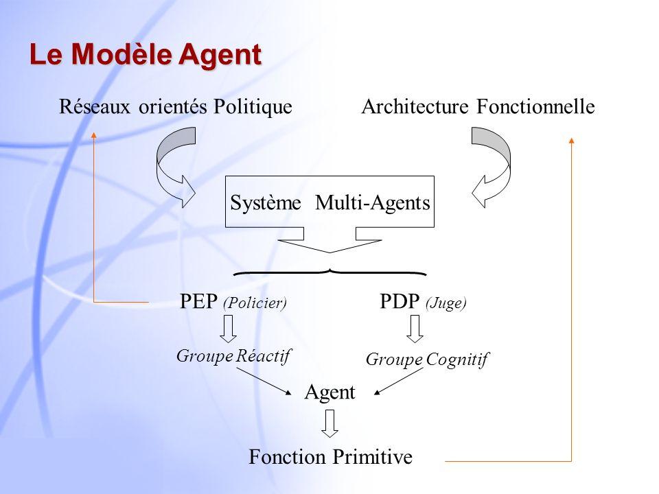 12 Architecture Fonctionnelle Gestion de contrats Responsable de toutes les activités contractuelles Gestion du réseau Configuration contractuelle du