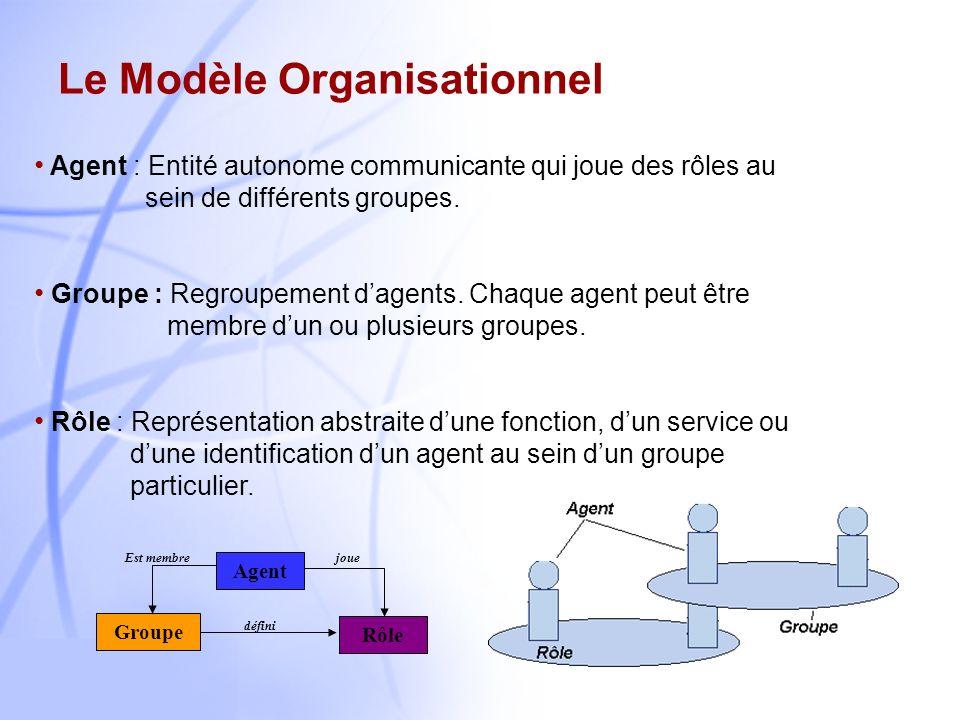 13 Réseaux orientés PolitiqueArchitecture Fonctionnelle Système Multi-Agents PEP (Policier) PDP (Juge) Agent Groupe Réactif Groupe Cognitif Fonction P