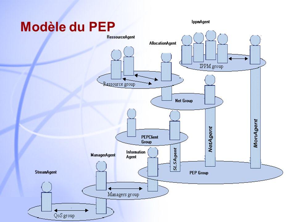 16 La Structure dActivation Structure dactivation Saisir des informations sur lenvironnement. Actionner les organes moteurs du système. Organisation d