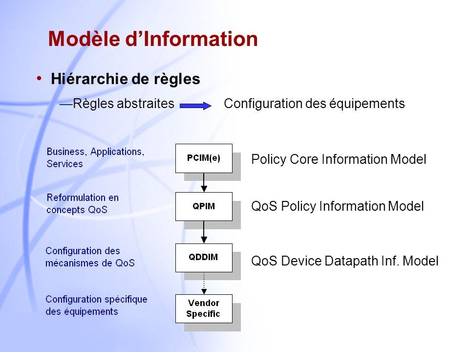 2 Ensemble de règles pour gérer les ressources réseaux Besoin apparu dans plusieurs domaines Simplifier la configuration des routeurs Les politiques G